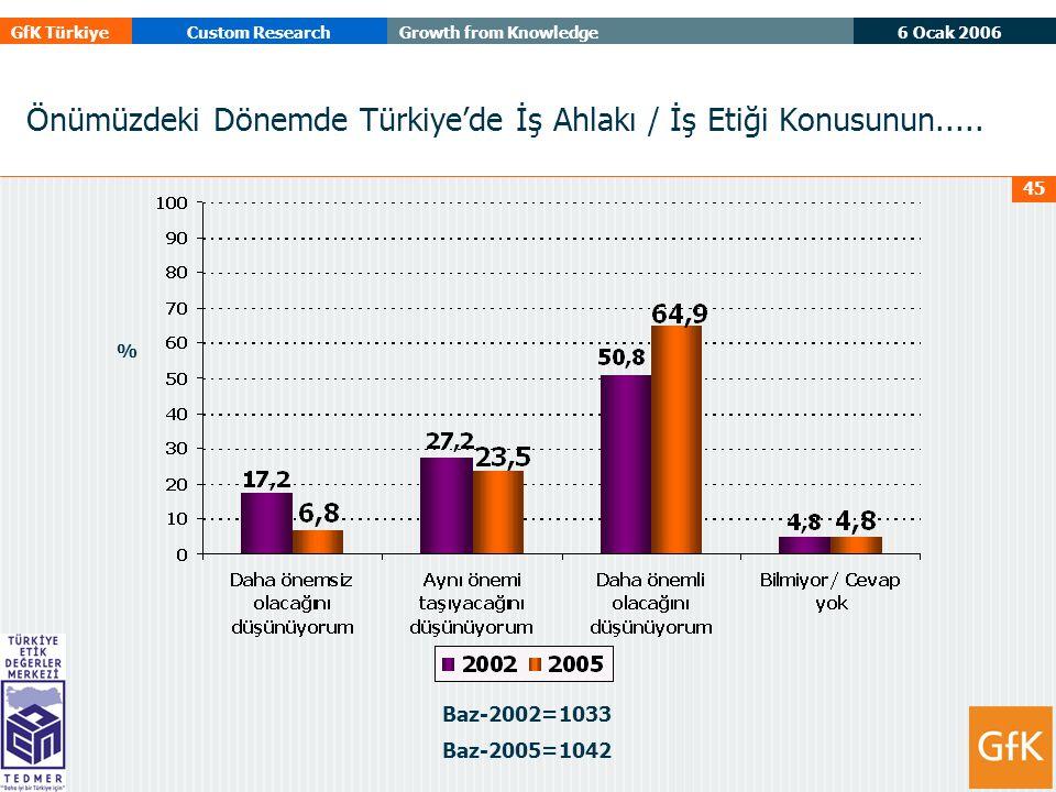 6 Ocak 2006 GfK TürkiyeCustom ResearchGrowth from Knowledge 45 Önümüzdeki Dönemde Türkiye'de İş Ahlakı / İş Etiği Konusunun.....