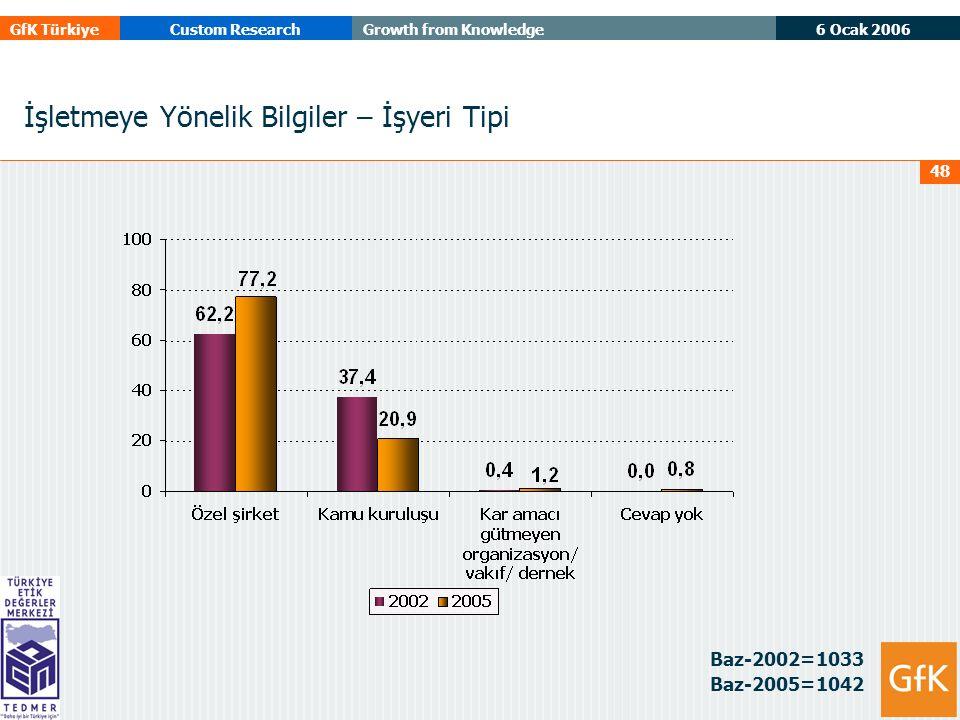 6 Ocak 2006 GfK TürkiyeCustom ResearchGrowth from Knowledge 48 İşletmeye Yönelik Bilgiler – İşyeri Tipi Baz-2002=1033 Baz-2005=1042
