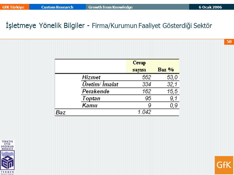 6 Ocak 2006 GfK TürkiyeCustom ResearchGrowth from Knowledge 50 İşletmeye Yönelik Bilgiler - Firma/Kurumun Faaliyet Gösterdiği Sektör