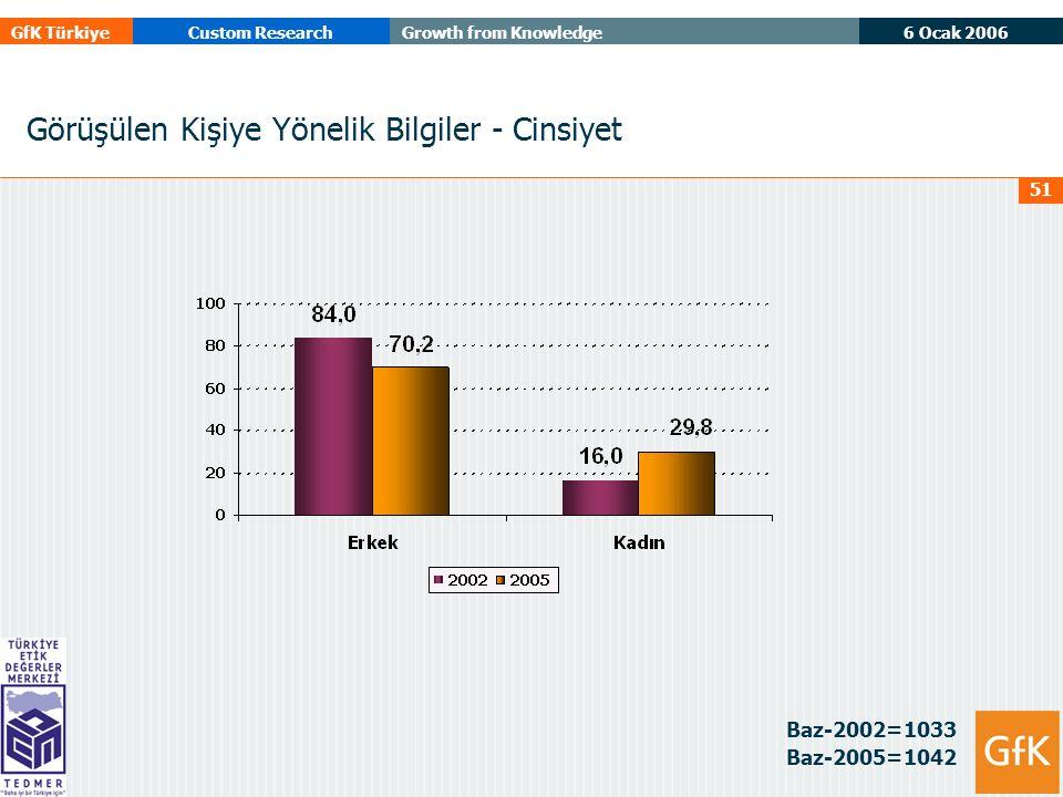 6 Ocak 2006 GfK TürkiyeCustom ResearchGrowth from Knowledge 51 Görüşülen Kişiye Yönelik Bilgiler - Cinsiyet Baz-2002=1033 Baz-2005=1042
