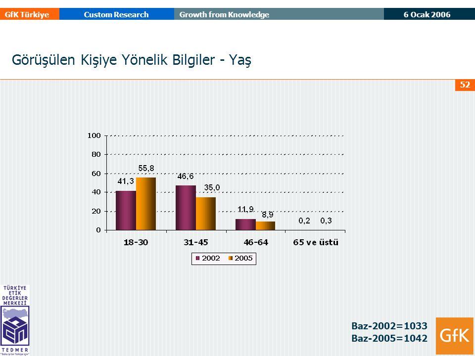 6 Ocak 2006 GfK TürkiyeCustom ResearchGrowth from Knowledge 52 Görüşülen Kişiye Yönelik Bilgiler - Yaş Baz-2002=1033 Baz-2005=1042
