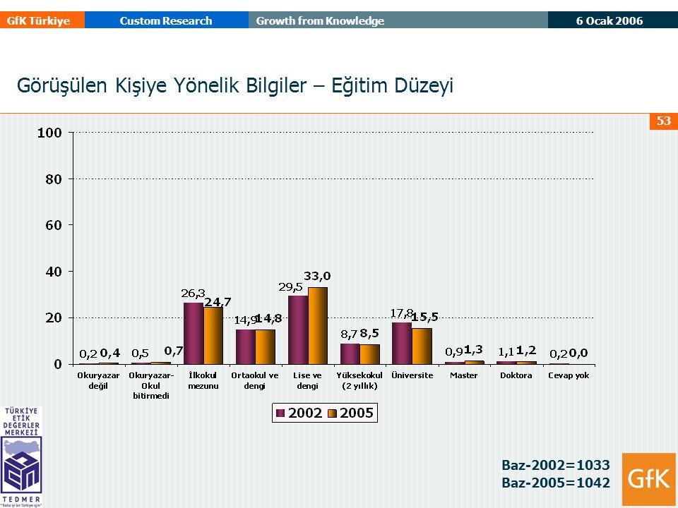 6 Ocak 2006 GfK TürkiyeCustom ResearchGrowth from Knowledge 53 Görüşülen Kişiye Yönelik Bilgiler – Eğitim Düzeyi Baz-2002=1033 Baz-2005=1042