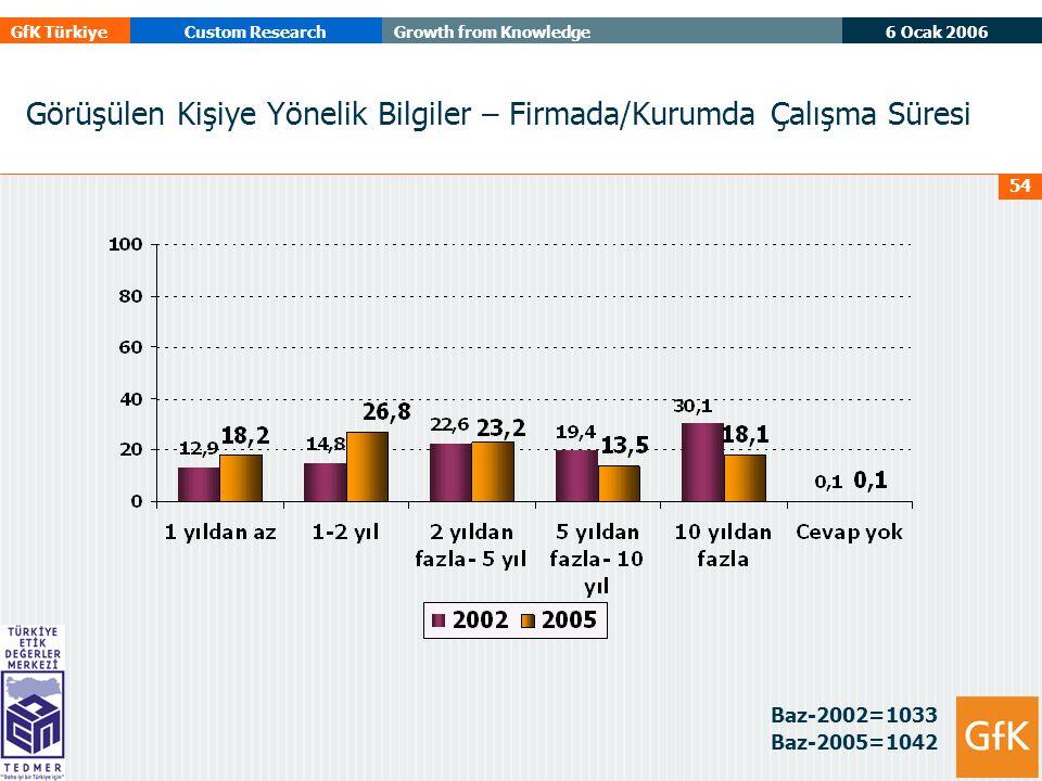 6 Ocak 2006 GfK TürkiyeCustom ResearchGrowth from Knowledge 54 Görüşülen Kişiye Yönelik Bilgiler – Firmada/Kurumda Çalışma Süresi Baz-2002=1033 Baz-2005=1042