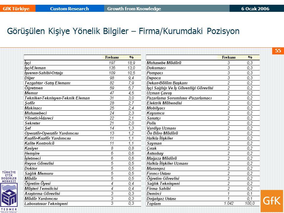 6 Ocak 2006 GfK TürkiyeCustom ResearchGrowth from Knowledge 55 Görüşülen Kişiye Yönelik Bilgiler – Firma/Kurumdaki Pozisyon