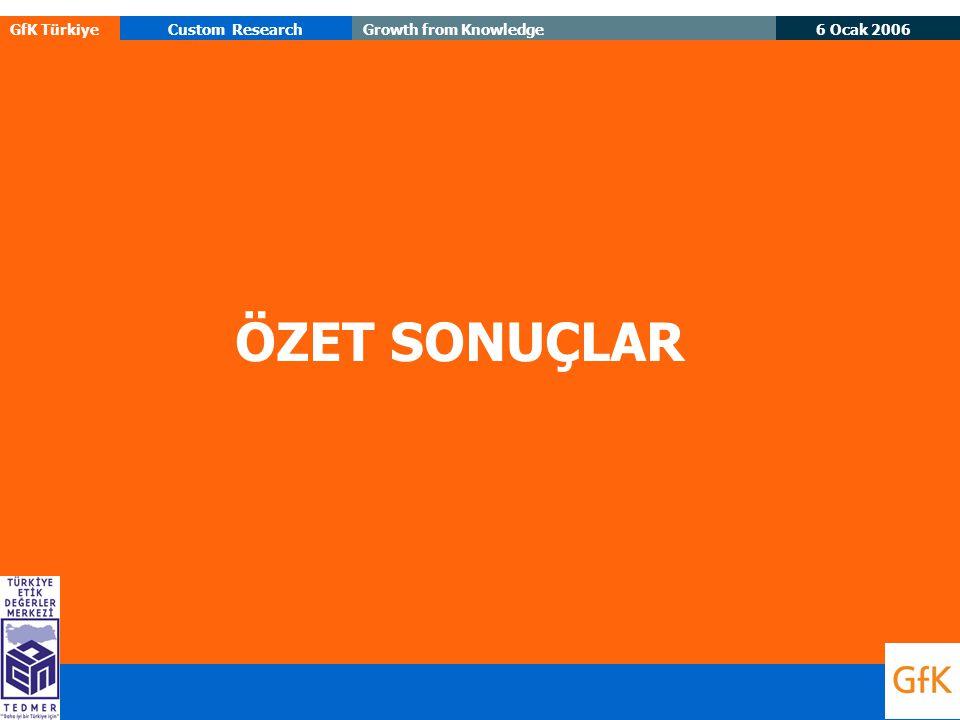 6 Ocak 2006 GfK TürkiyeCustom ResearchGrowth from Knowledge ÖZET SONUÇLAR