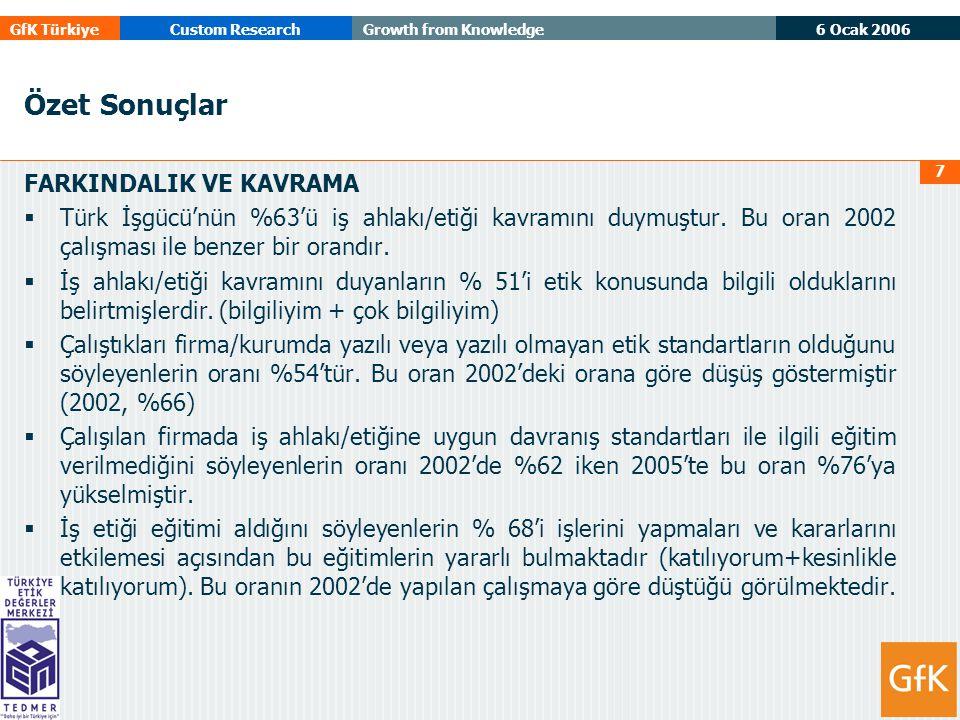 6 Ocak 2006 GfK TürkiyeCustom ResearchGrowth from Knowledge 7 Özet Sonuçlar FARKINDALIK VE KAVRAMA  Türk İşgücü'nün %63'ü iş ahlakı/etiği kavramını duymuştur.