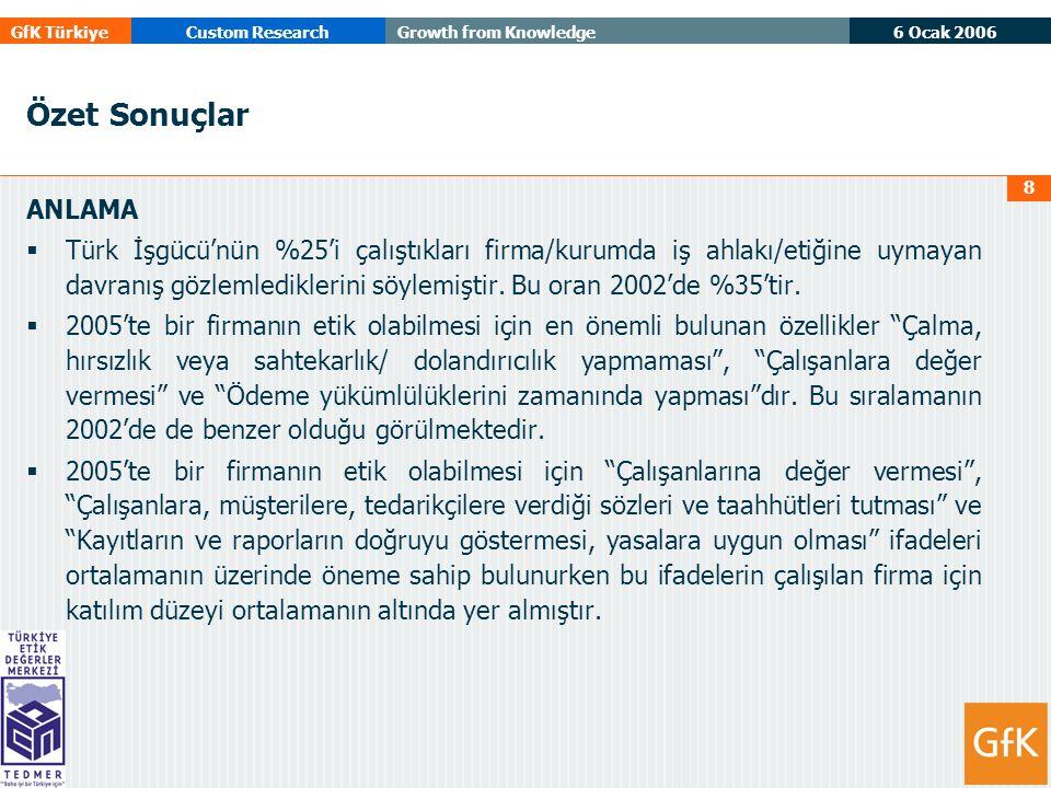 6 Ocak 2006 GfK TürkiyeCustom ResearchGrowth from Knowledge 8 Özet Sonuçlar ANLAMA  Türk İşgücü'nün %25'i çalıştıkları firma/kurumda iş ahlakı/etiğine uymayan davranış gözlemlediklerini söylemiştir.