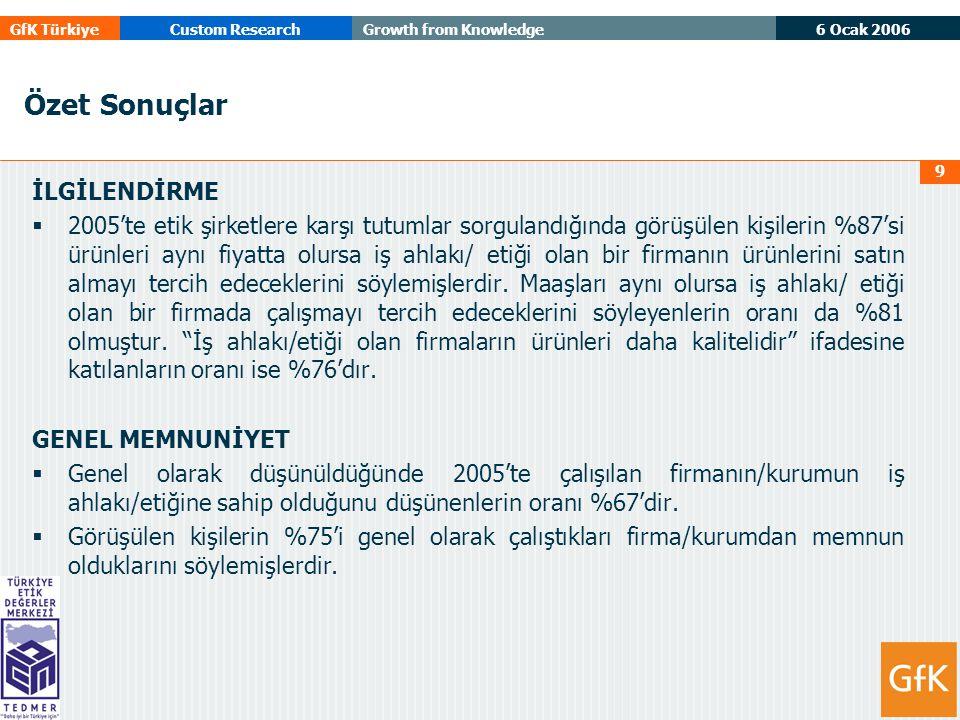 6 Ocak 2006 GfK TürkiyeCustom ResearchGrowth from Knowledge 9 Özet Sonuçlar İLGİLENDİRME  2005'te etik şirketlere karşı tutumlar sorgulandığında görüşülen kişilerin %87'si ürünleri aynı fiyatta olursa iş ahlakı/ etiği olan bir firmanın ürünlerini satın almayı tercih edeceklerini söylemişlerdir.