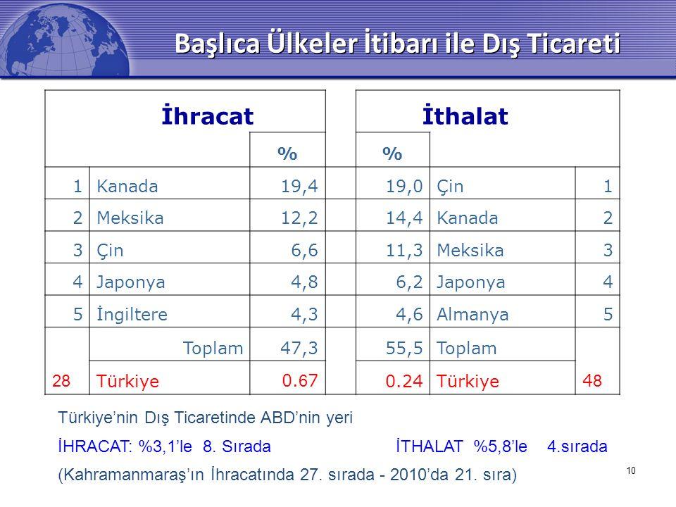 10 Başlıca Ülkeler İtibarı ile Dış Ticareti İhracatİthalat % 1Kanada19,4 19,0Çin1 2Meksika12,2 14,4Kanada2 3Çin6,6 11,3Meksika3 4Japonya4,8 6,2Japonya4 5İngiltere4,3 4,6Almanya5 Toplam47,355,5Toplam 28 Türkiye0.