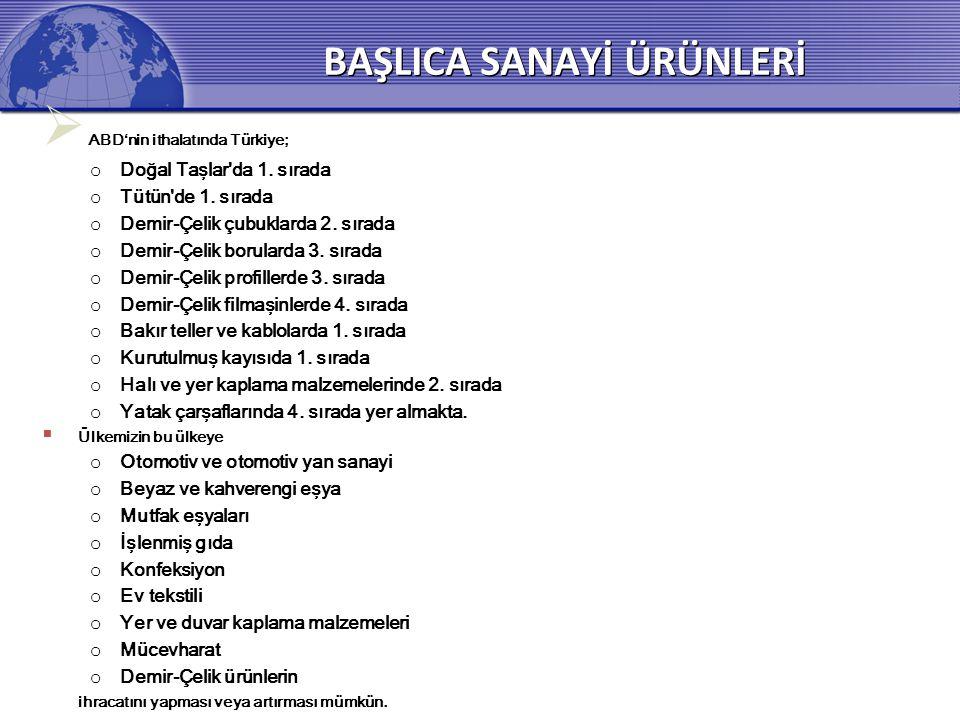 BAŞLICA SANAYİ ÜRÜNLERİ  ABD'nin ithalatında Türkiye; o Doğal Taşlar da 1.
