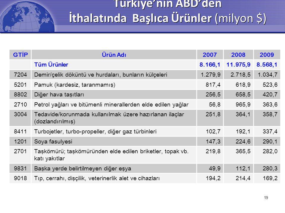 19 Türkiye'nin ABD'den İthalatında Başlıca Ürünler (milyon $) GTİPÜrün Adı200720082009 Tüm Ürünler8.166,111.975,98.568,1 7204Demir/çelik döküntü ve hurdaları, bunların külçeleri1.279,92.718,51.034,7 5201Pamuk (kardesiz, taranmamış)817,4618,9523,6 8802Diğer hava taşıtları256,5658,5420,7 2710Petrol yağları ve bitümenli minerallerden elde edilen yağlar56,8965,9363,6 3004Tedavide/korunmada kullanılmak üzere hazırlanan ilaçlar (dozlandırılmış) 251,8364,1358,7 8411Turbojetler, turbo-propeller, diğer gaz türbinleri102,7192,1337,4 1201Soya fasulyesi147,3224,6290,1 2701Taşkömürü; taşkömüründen elde edilen briketler, topak vb.