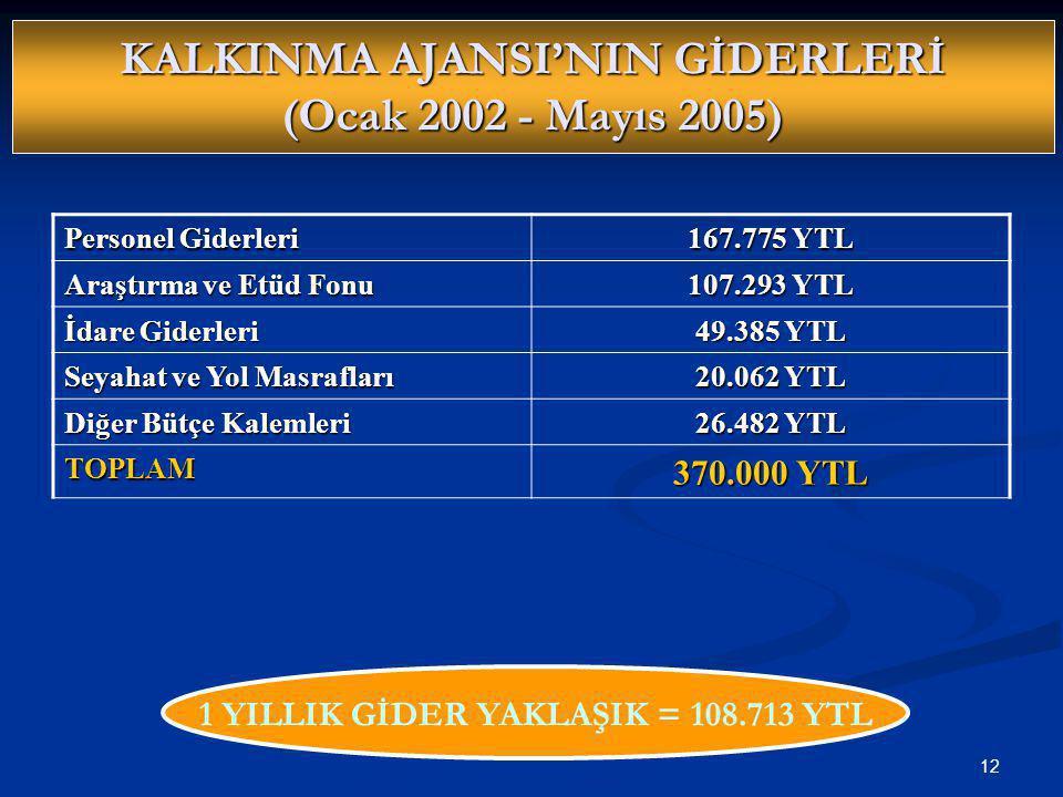 12 KALKINMA AJANSI'NIN GİDERLERİ (Ocak 2002 - Mayıs 2005) Personel Giderleri 167.775 YTL Araştırma ve Etüd Fonu 107.293 YTL İdare Giderleri 49.385 YTL