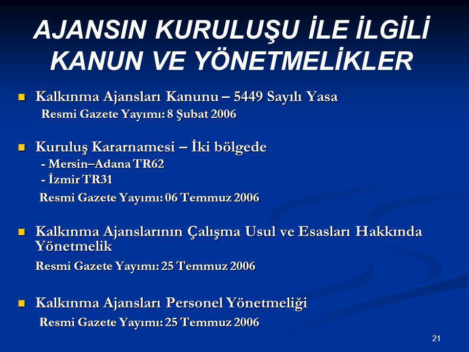 21  Kalkınma Ajansları Kanunu – 5449 Sayılı Yasa Resmi Gazete Yayımı: 8 Şubat 2006  Kuruluş Kararnamesi – İki bölgede - Mersin–Adana TR62 - İzmir TR