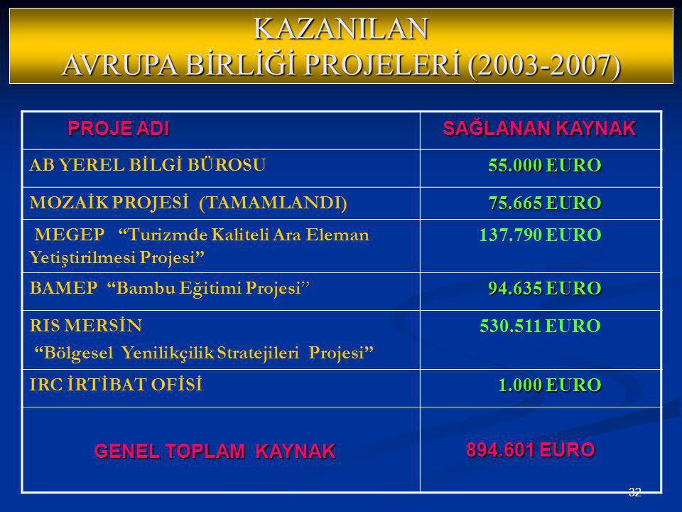 32 KAZANILAN AVRUPA BİRLİĞİ PROJELERİ (2003-2007) AB YEREL BİLGİ BÜROSU 55.000 EURO 55.000 EURO MOZAİK PROJESİ (TAMAMLANDI) 75.665 EURO 75.665 EURO ME