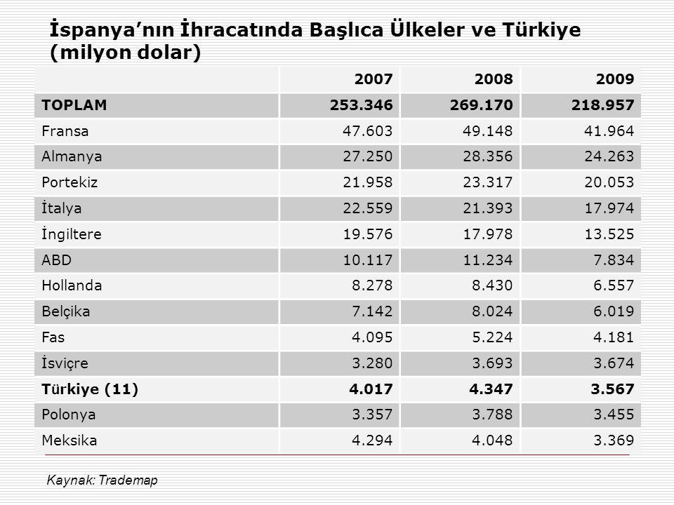 İspanya'nın İhracatında Başlıca Ülkeler ve Türkiye (milyon dolar) 200720082009 TOPLAM253.346269.170218.957 Fransa47.60349.14841.964 Almanya27.25028.35