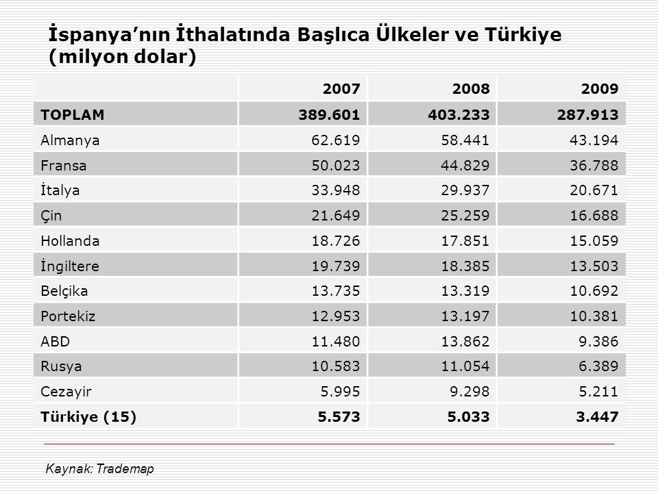 İspanya'nın İthalatında Başlıca Ülkeler ve Türkiye (milyon dolar) 200720082009 TOPLAM389.601403.233287.913 Almanya62.61958.44143.194 Fransa50.02344.82