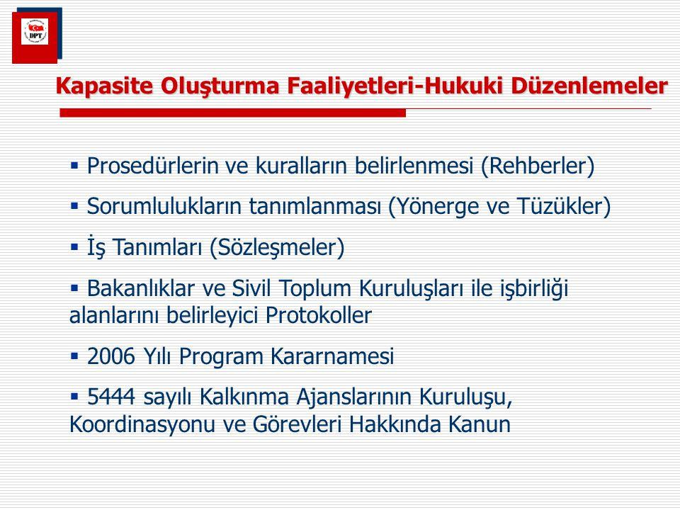Kapasite Oluşturma Faaliyetleri-Hukuki Düzenlemeler  Prosedürlerin ve kuralların belirlenmesi (Rehberler)  Sorumlulukların tanımlanması (Yönerge ve