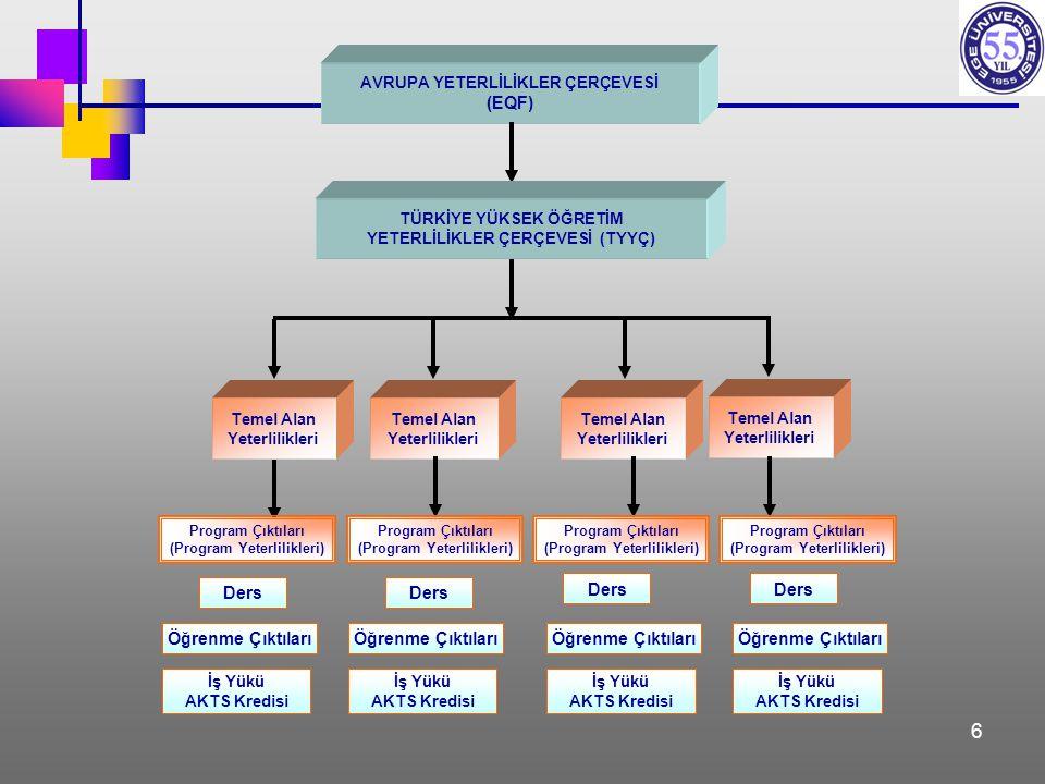 6 AVRUPA YETERLİLİKLER ÇERÇEVESİ (EQF) TÜRKİYE YÜKSEK ÖĞRETİM YETERLİLİKLER ÇERÇEVESİ (TYYÇ) Temel Alan Yeterlilikleri Temel Alan Yeterlilikleri Temel Alan Yeterlilikleri Temel Alan Yeterlilikleri Öğrenme Çıktıları İş Yükü AKTS Kredisi Program Çıktıları (Program Yeterlilikleri) Program Çıktıları (Program Yeterlilikleri) Program Çıktıları (Program Yeterlilikleri) Program Çıktıları (Program Yeterlilikleri) Ders Öğrenme Çıktıları İş Yükü AKTS Kredisi İş Yükü AKTS Kredisi İş Yükü AKTS Kredisi Ders