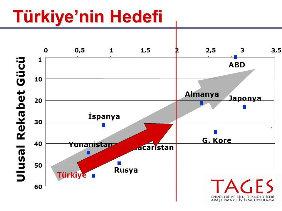 Türkiye'nin Hedefi 60 1 10 20 30 40 50 00,511,522,533,5 Ulusal Rekabet Gücü Almanya Japonya G. Kore İspanya Rusya Macaristan Yunanistan ABD Türkiye