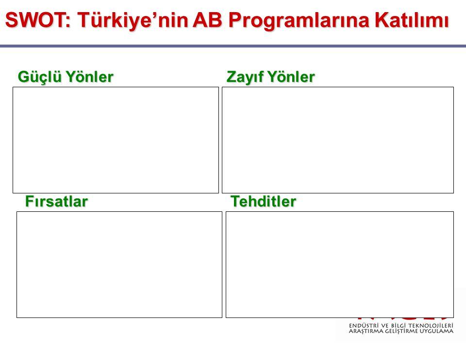 SWOT: Türkiye'nin AB Programlarına Katılımı Güçlü Yönler Zayıf Yönler FırsatlarTehditler