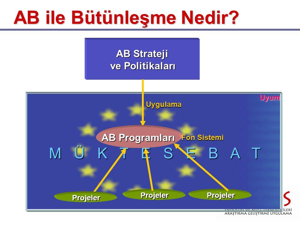 M Ü K T E S E B A T AB ile Bütünleşme Nedir? AB Strateji ve Politikaları Uygulama AB Programları Fon Sistemi Projeler ProjelerProjeler Uyum