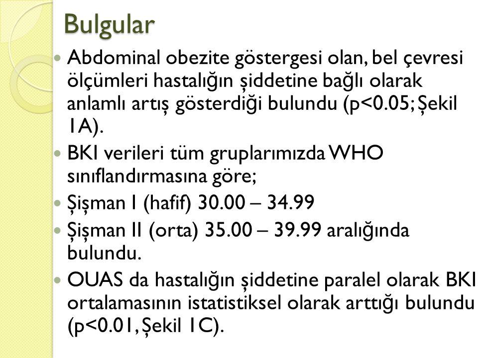 Bulgular  Abdominal obezite göstergesi olan, bel çevresi ölçümleri hastalı ğ ın şiddetine ba ğ lı olarak anlamlı artış gösterdi ğ i bulundu (p<0.05;