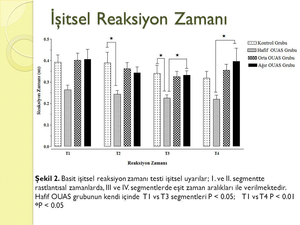 İ şitsel Reaksiyon Zamanı Şekil 2. Basit işitsel reaksiyon zamanı testi işitsel uyarılar; 1. ve II. segmentte rastlantısal zamanlarda, III ve IV. segm