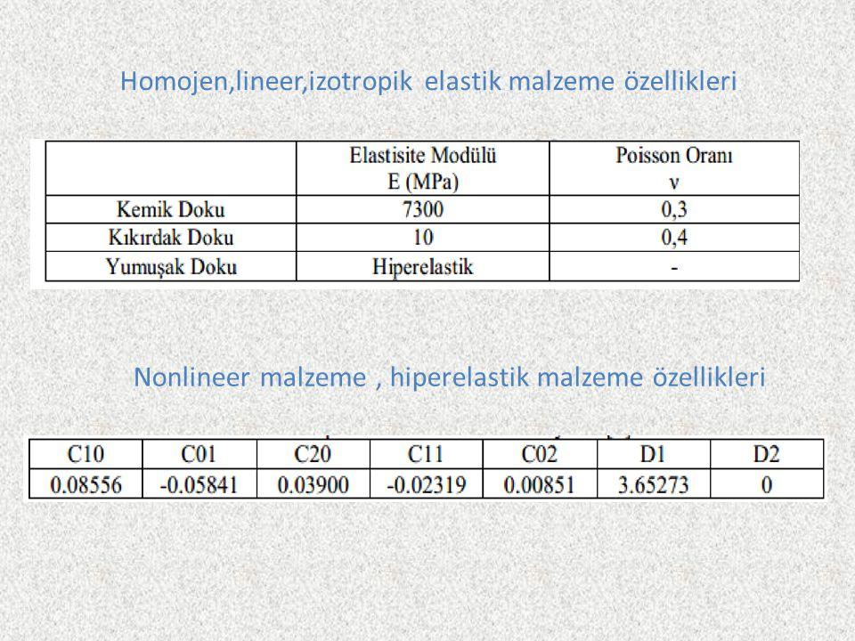 Homojen,lineer,izotropik elastik malzeme özellikleri Nonlineer malzeme, hiperelastik malzeme özellikleri