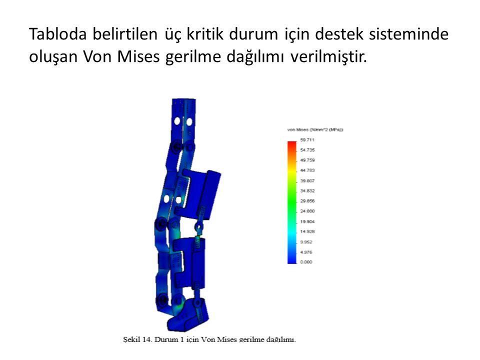 Tabloda belirtilen üç kritik durum için destek sisteminde oluşan Von Mises gerilme dağılımı verilmiştir.