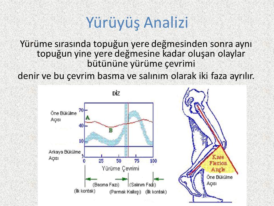 Yürüyüş Analizi Yürüme sırasında topuğun yere değmesinden sonra aynı topuğun yine yere değmesine kadar oluşan olaylar bütününe yürüme çevrimi denir ve bu çevrim basma ve salınım olarak iki faza ayrılır.