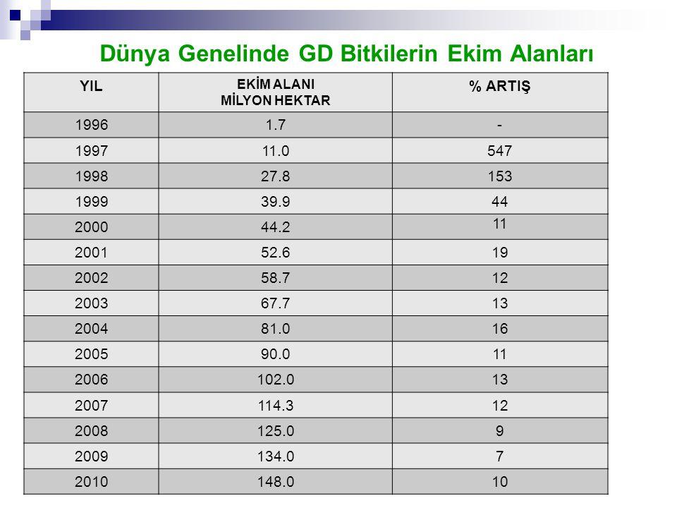 GDO'LU Besinlerin Sağlık Üzerine Etkisi  Alerjik Etkisi; 1996 yılında Brezilya kestanesinden soya fasulyesine aktarılan 2S genini içeren tüm ürünler, alerji yapması nedeniyle marketlerden toplatılmıştır.