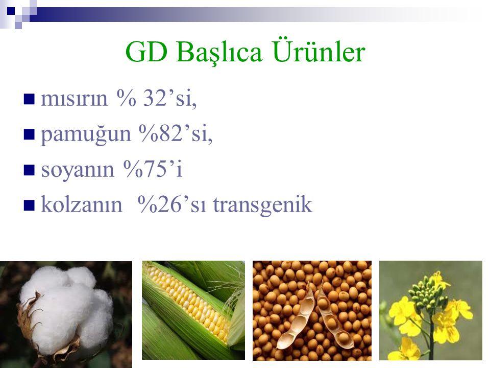 GD Başlıca Ürünler  mısırın % 32'si,  pamuğun %82'si,  soyanın %75'i  kolzanın %26'sı transgenik