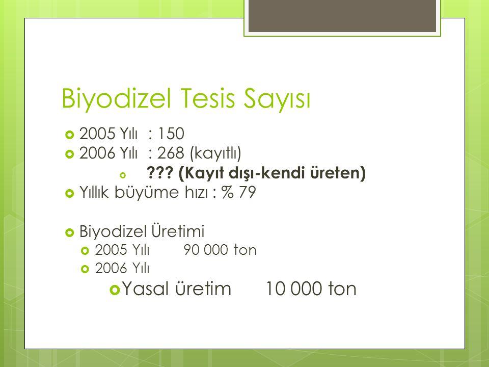 Biyodizel Tesis Sayısı  2005 Yılı : 150  2006 Yılı : 268 (kayıtlı)  ??? (Kayıt dışı-kendi üreten)  Yıllık büyüme hızı : % 79  Biyodizel Üretimi 