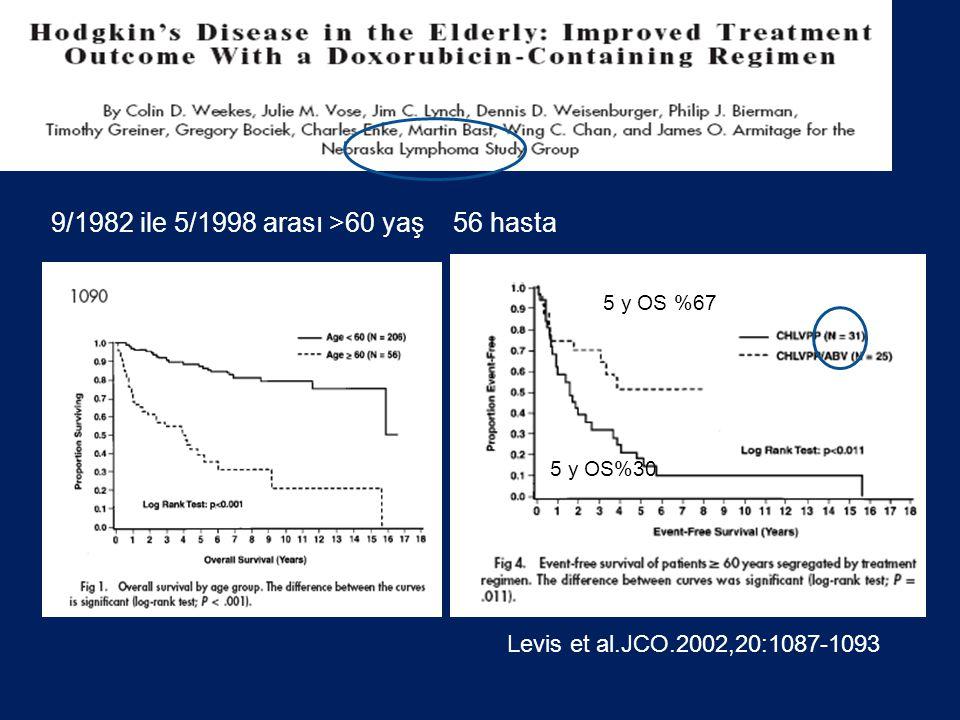 Levis et al.JCO.2002,20:1087-1093 5 y OS %67 5 y OS%30 9/1982 ile 5/1998 arası >60 yaş 56 hasta