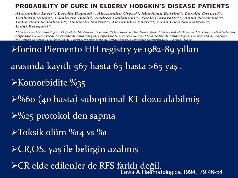  Torino Piemento HH registry ye 1982-89 yılları arasında kayıtlı 567 hasta 65 hasta >65 yaş.  Komorbidite:%35  %60 (40 hasta) suboptimal KT dozu al