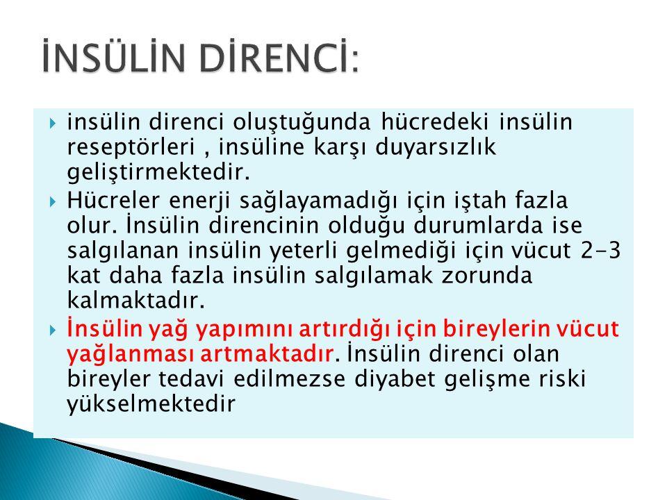  insülin direnci oluştuğunda hücredeki insülin reseptörleri, insüline karşı duyarsızlık geliştirmektedir.  Hücreler enerji sağlayamadığı için iştah