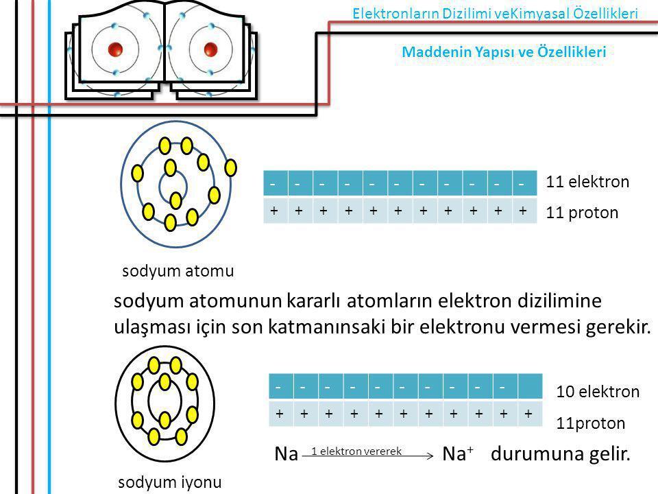 11 elektron 11 proton sodyum atomu sodyum atomunun kararlı atomların elektron dizilimine ulaşması için son katmanınsaki bir elektronu vermesi gerekir.