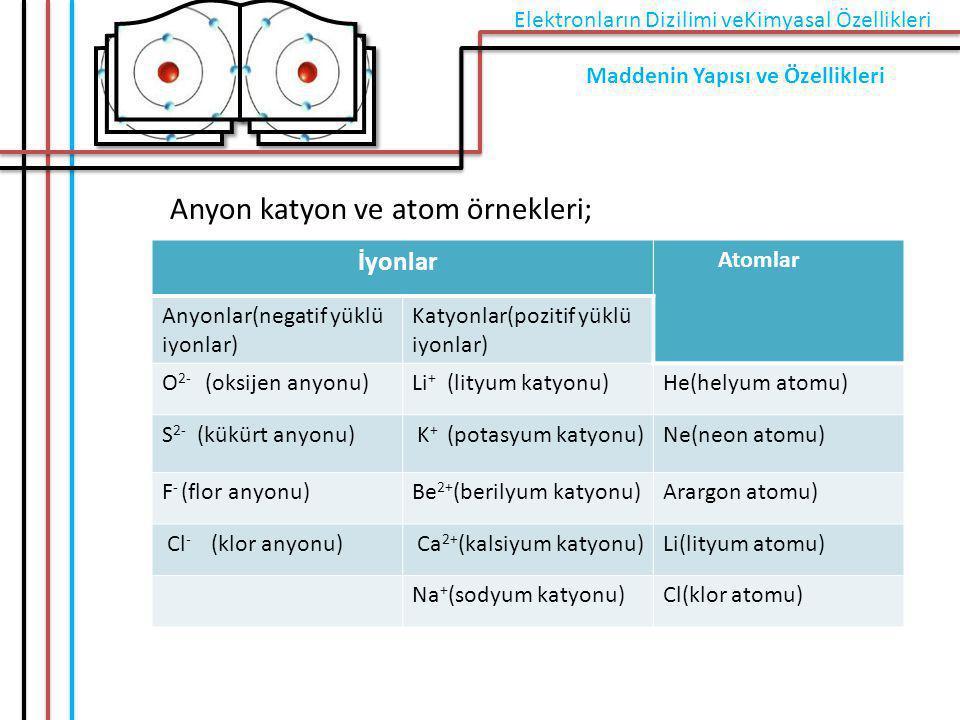 Anyon katyon ve atom örnekleri; İyonlar Atomlar Anyonlar(negatif yüklü iyonlar) Katyonlar(pozitif yüklü iyonlar) O 2- (oksijen anyonu)Li + (lityum kat