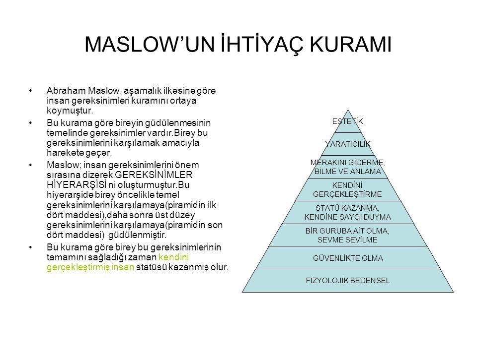 MASLOW'UN İHTİYAÇ KURAMI •Abraham Maslow, aşamalık ilkesine göre insan gereksinimleri kuramını ortaya koymuştur. •Bu kurama göre bireyin güdülenmesini