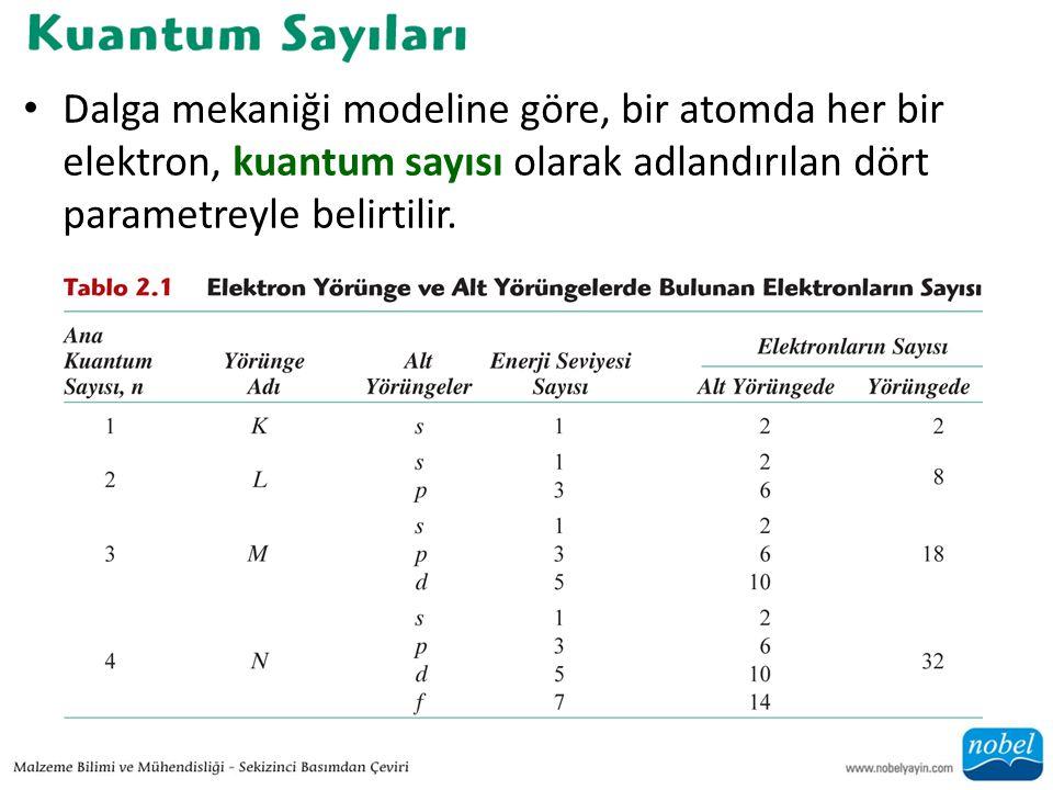 • Dalga mekaniği modeline göre, bir atomda her bir elektron, kuantum sayısı olarak adlandırılan dört parametreyle belirtilir.
