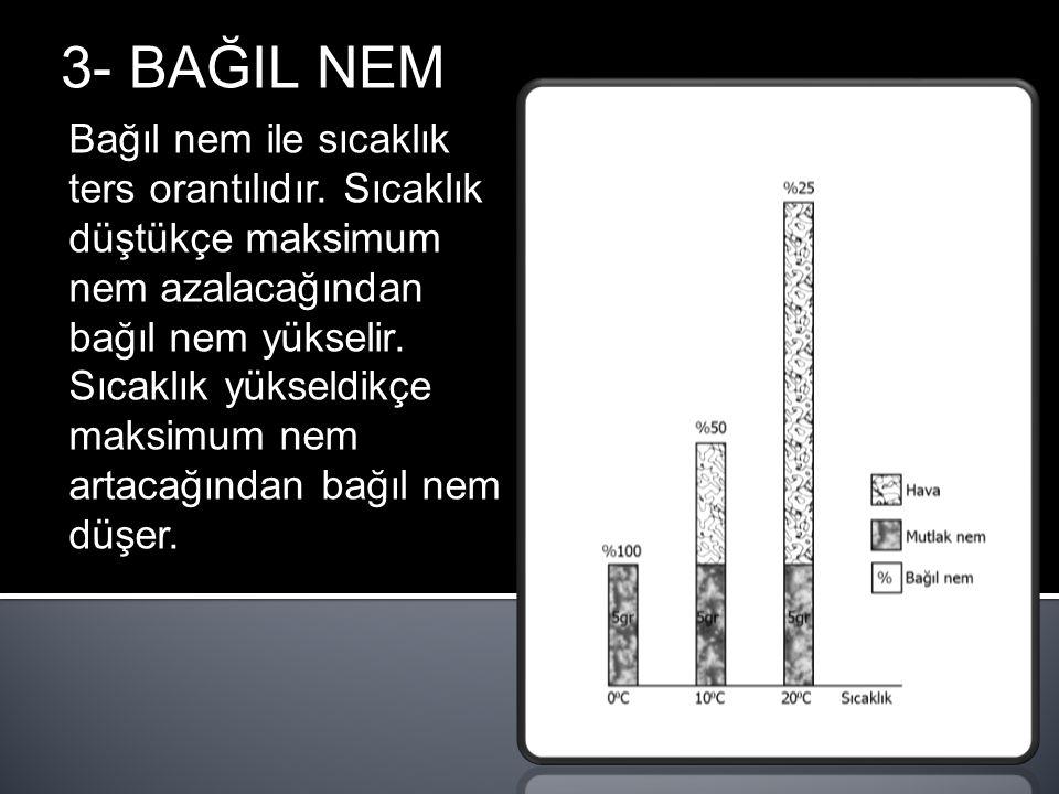 3- BAĞIL NEM Bağıl nem ile sıcaklık ters orantılıdır. Sıcaklık düştükçe maksimum nem azalacağından bağıl nem yükselir. Sıcaklık yükseldikçe maksimum n