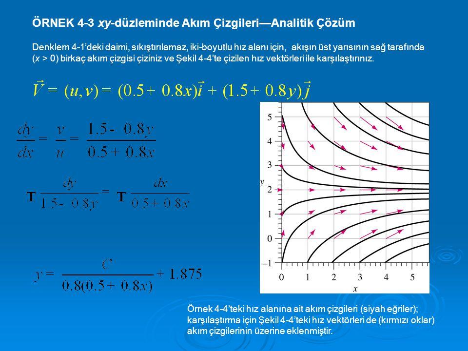 ÖRNEK 4-3 xy-düzleminde Akım Çizgileri—Analitik Çözüm Denklem 4-1'deki daimi, sıkıştırılamaz, iki-boyutlu hız alanı için, akışın üst yarısının sağ tarafında (x > 0) birkaç akım çizgisi çiziniz ve Şekil 4-4'te çizilen hız vektörleri ile karşılaştırınız.