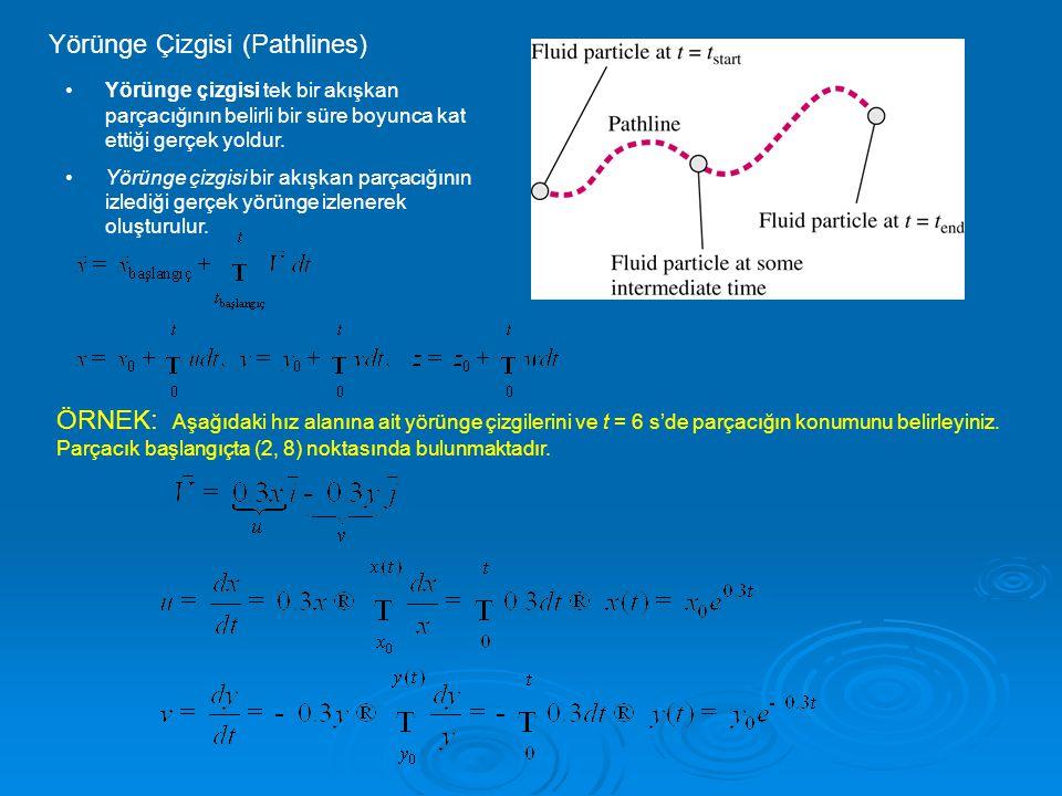 Yörünge Çizgisi (Pathlines) •Yörünge çizgisi tek bir akışkan parçacığının belirli bir süre boyunca kat ettiği gerçek yoldur.