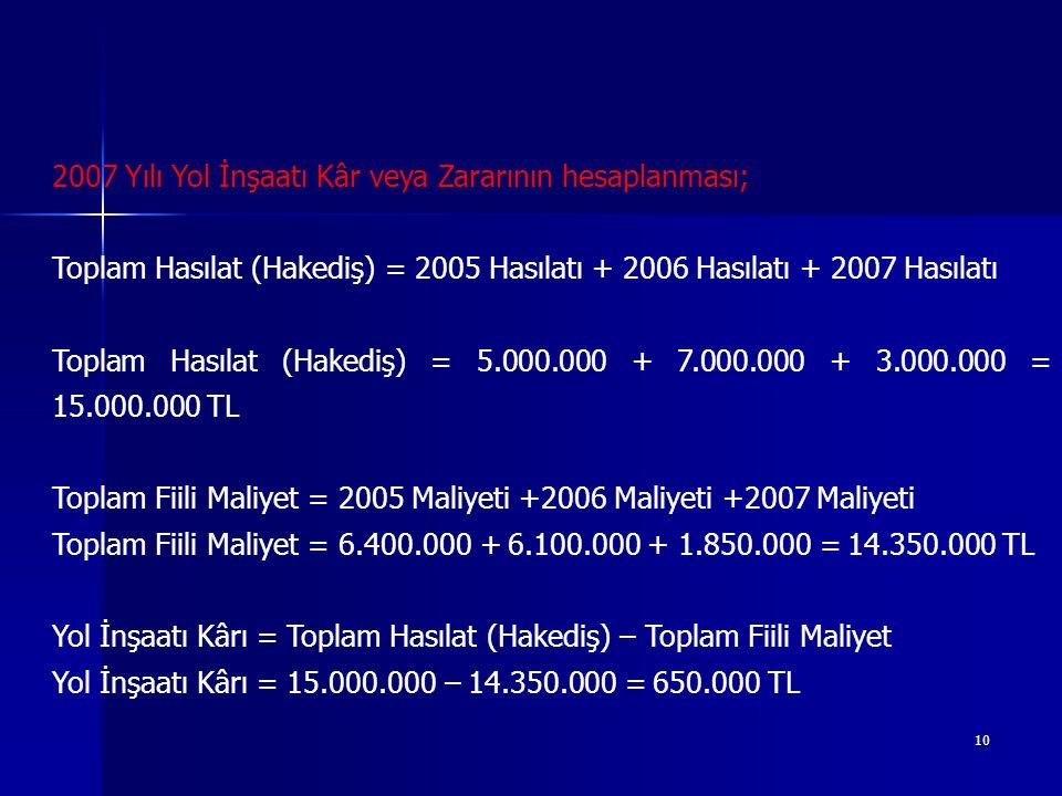 10 2007 Yılı Yol İnşaatı Kâr veya Zararının hesaplanması; Toplam Hasılat (Hakediş) = 2005 Hasılatı + 2006 Hasılatı + 2007 Hasılatı Toplam Hasılat (Hakediş) = 5.000.000 + 7.000.000 + 3.000.000 = 15.000.000 TL Toplam Fiili Maliyet = 2005 Maliyeti +2006 Maliyeti +2007 Maliyeti Toplam Fiili Maliyet = 6.400.000 + 6.100.000 + 1.850.000 = 14.350.000 TL Yol İnşaatı Kârı = Toplam Hasılat (Hakediş) – Toplam Fiili Maliyet Yol İnşaatı Kârı = 15.000.000 – 14.350.000 = 650.000 TL