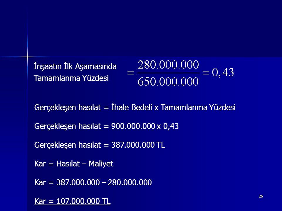 26 İnşaatın İlk Aşamasında Tamamlanma Yüzdesi Gerçekleşen hasılat = İhale Bedeli x Tamamlanma Yüzdesi Gerçekleşen hasılat = 900.000.000 x 0,43 Gerçekleşen hasılat = 387.000.000 TL Kar = Hasılat – Maliyet Kar = 387.000.000 – 280.000.000 Kar = 107.000.000 TL