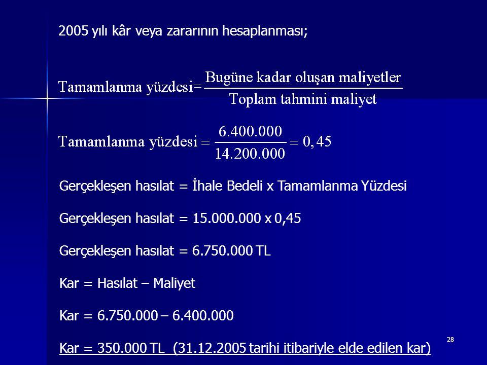 28 2005 yılı kâr veya zararının hesaplanması; Gerçekleşen hasılat = İhale Bedeli x Tamamlanma Yüzdesi Gerçekleşen hasılat = 15.000.000 x 0,45 Gerçekleşen hasılat = 6.750.000 TL Kar = Hasılat – Maliyet Kar = 6.750.000 – 6.400.000 Kar = 350.000 TL (31.12.2005 tarihi itibariyle elde edilen kar)