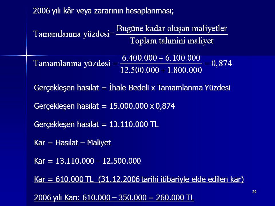 29 2006 yılı kâr veya zararının hesaplanması; Gerçekleşen hasılat = İhale Bedeli x Tamamlanma Yüzdesi Gerçekleşen hasılat = 15.000.000 x 0,874 Gerçekleşen hasılat = 13.110.000 TL Kar = Hasılat – Maliyet Kar = 13.110.000 – 12.500.000 Kar = 610.000 TL (31.12.2006 tarihi itibariyle elde edilen kar) 2006 yılı Karı: 610.000 – 350.000 = 260.000 TL