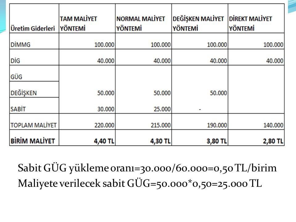 Sabit GÜG yükleme oranı=30.000/60.000=0,50 TL/birim Maliyete verilecek sabit GÜG=50.000*0,50=25.000 TL