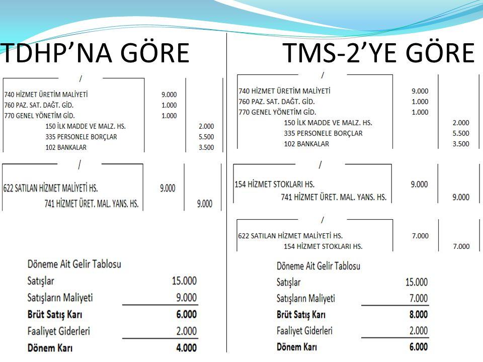 TDHP'NA GÖRE TMS-2'YE GÖRE