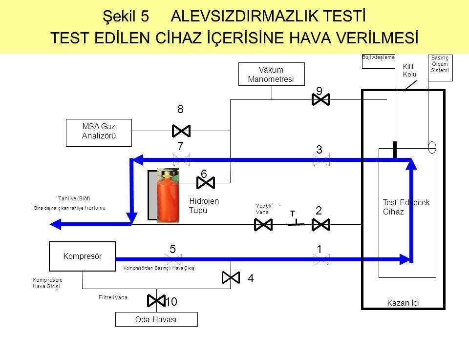 Şekil 5 ALEVSIZDIRMAZLIK TESTİ TEST EDİLEN CİHAZ İÇERİSİNE HAVA VERİLMESİ MSA Gaz Analizörü Vakum Manometresi 9 Tahliye (Blöf) 8 7 6 3 2 1 Yedek Vana